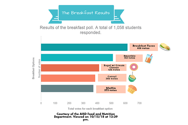 A total of 1058 students were polled. These are their picks for breakfast options.