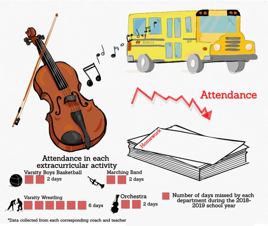 Due to field trips, there have been many days lost for students participating in extracurricular activities,  thus, Bowie has worked to reduce those absent days.