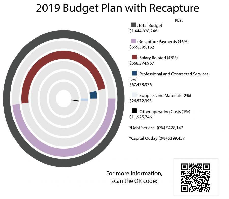 AISDs decreasing enrollment causes new budget cuts