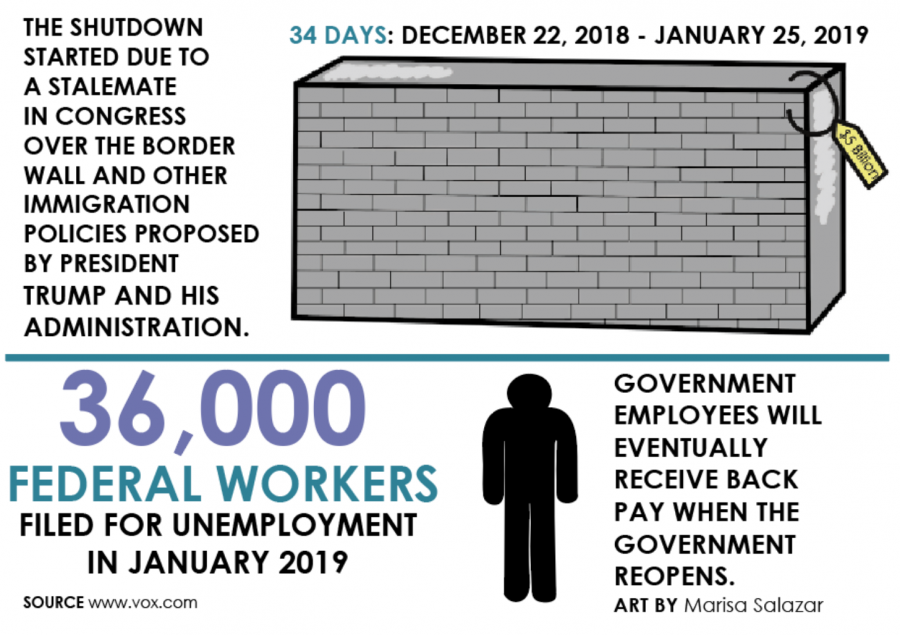 The+recent+government+shutdown+have+affected+our+community+by+leading+to+unemployement.