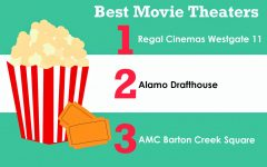 Local Austin movie theaters captivate audiences