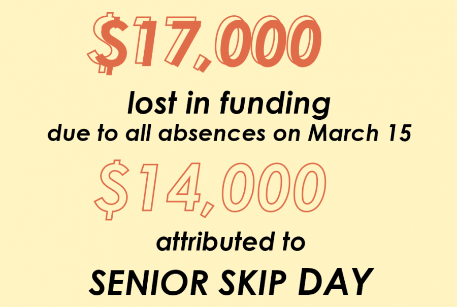 The+loss+in+funding+came+from+320+absent+seniors+combined+with+additional+students+missing+from+other+grades.+In+total+504+seniors+missed+one+or+more+periods.