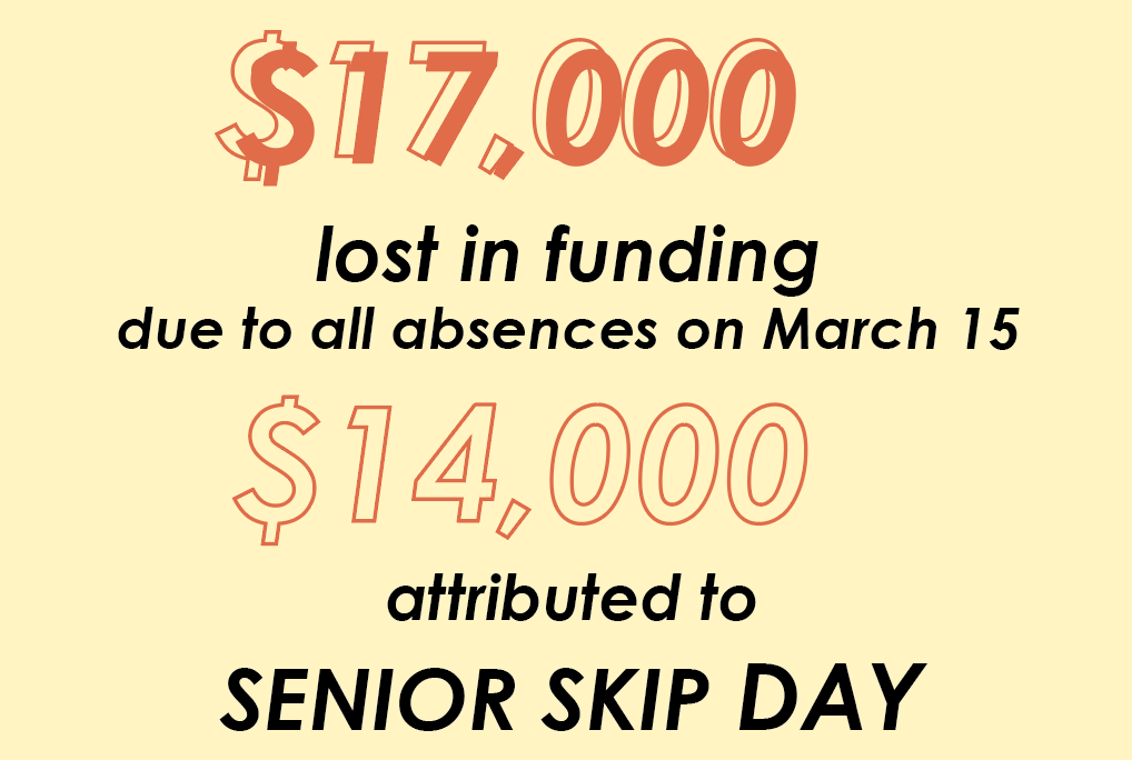 The loss in funding came from 320 absent seniors combined with additional students missing from other grades. In total 504 seniors missed one or more periods.