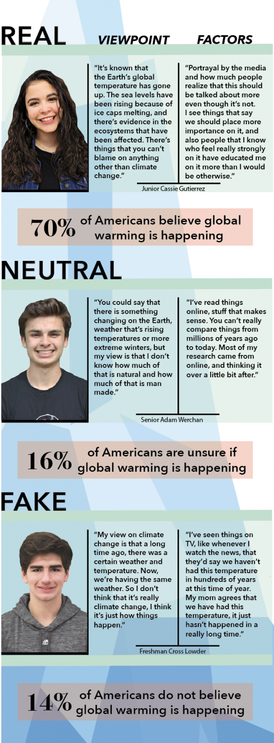 Students share their viewpoint on climate change and their opinions about the changes that could be done to prevent the warming of our earth.