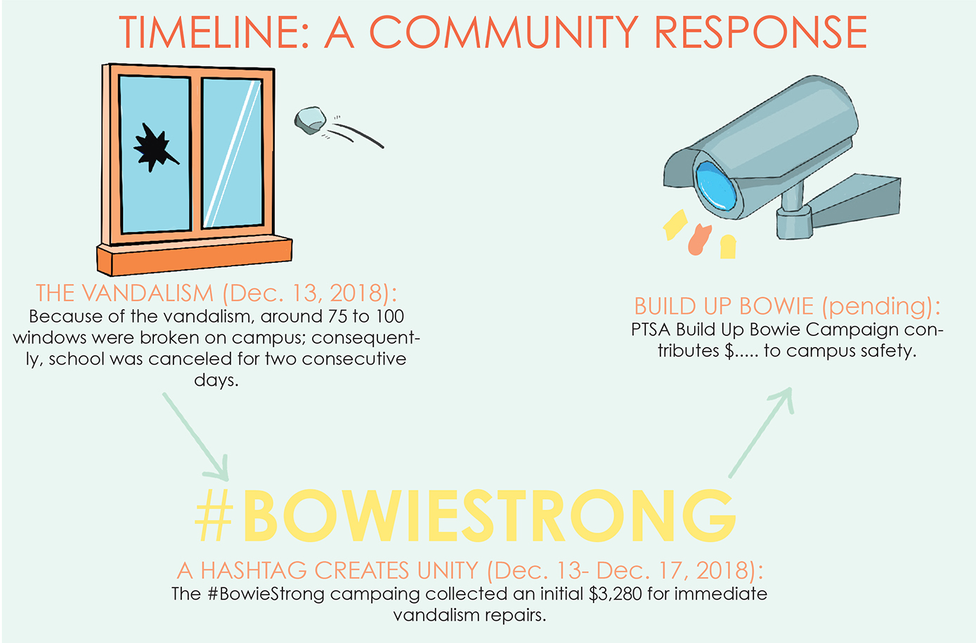 The PTSA had a $10,000 donation goal for the 2019 Build Up Bowie campaign after receiving an initial $3,280 in December for vandalism repairs.