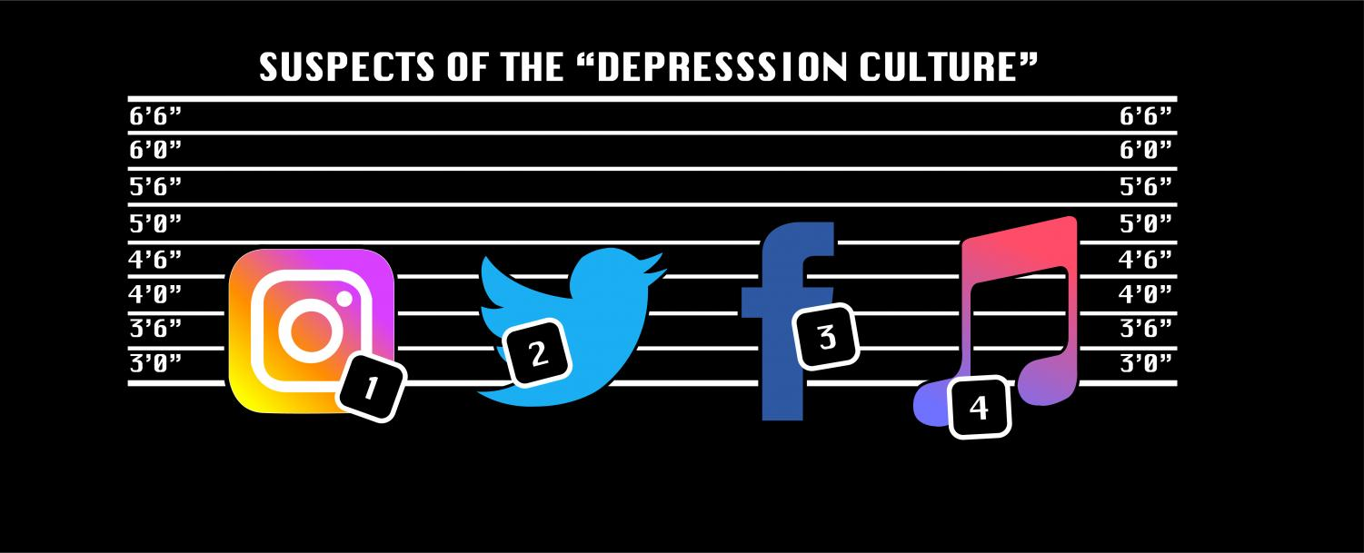 The common belief between many is that smartphones are the primary cause of teen depression, but there's more to it than just that. According to Psychology Today, a study shows that loneliness spiked sharply in teens during the past 20 years, with the main factor being from a social media increase.