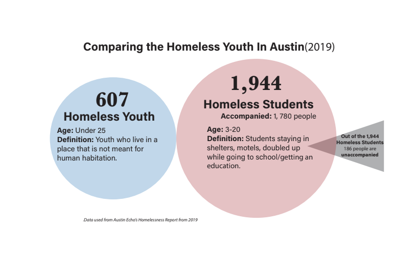 Last year during the summer Governor Gregg Abbott wanted to address the safety and health of all Texans and the Texas Department of Transportation spent weeks forcing the homeless Austin residents out from under the bridges and overpasses.