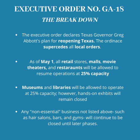 During a press conference on Monday, April 27, Texas Governor Greg Abbott announced the implementation of Executive Order No. GA-18. Within the order, the governor declared that as of May 1, retail store, malls, movie theaters, and restaurants will be able to reopen and operate at 25% capacity.