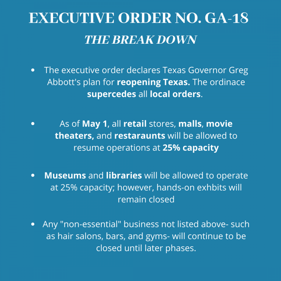 During+a+press+conference+on+Monday%2C+April+27%2C+Texas+Governor+Greg+Abbott+announced+the+implementation+of+Executive+Order+No.+GA-18.+Within+the+order%2C+the+governor+declared+that+as+of+May+1%2C+retail+store%2C+malls%2C+movie+theaters%2C+and+restaurants+will+be+able+to+reopen+and+operate+at+25%25+capacity.+
