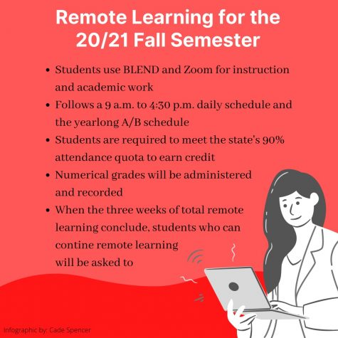 On Thursday, August 6, Principal Mark Robinson announced a two phase reopening policy for the Fall semester. The Austin Independent School District (AISD) Board will vote on Thursday, August 6 to possibly push back the start date of the 2020-2021 school year and extended the initial period of remote learning.