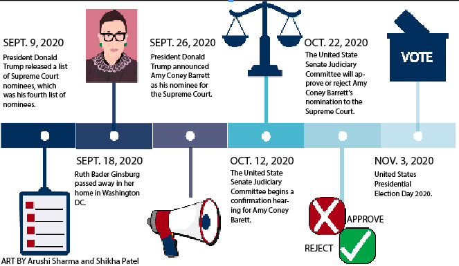 """On Friday, Sept. 18, 2020, at the age of 87, Associate Justice Ruth Bader Ginsburg passed away in her home due to complications from metastatic pancreatic cancer. Throughout her time serving on the Supreme Court of the United States (SCOTUS), Ruth Bader Ginsburg was called the """"Notorious RBG"""" due to her continual fight for equality for all."""