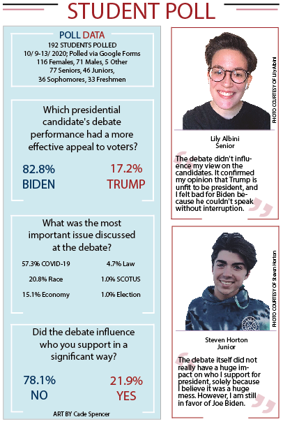 On Sept. 29, the two candidates, incumbent Republican Donald Trump and Democrat Joe Biden, participated in the first of two presidential debates. Student participated in a poll for the running debate parties.