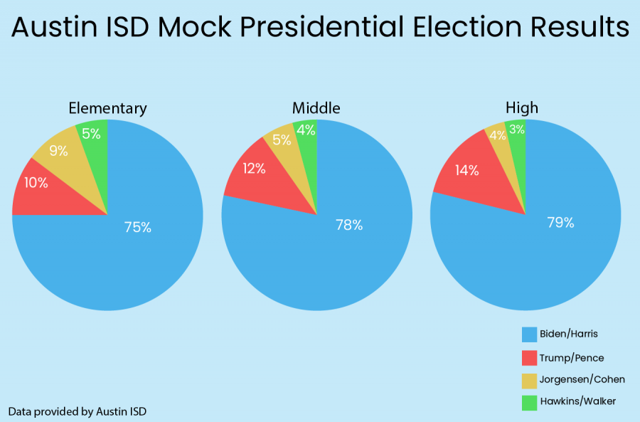 The AISD mock election 2020 results.