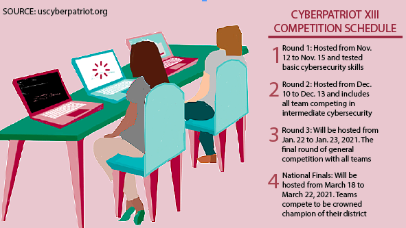 CyberPatriots pursue interests through virtual competitions