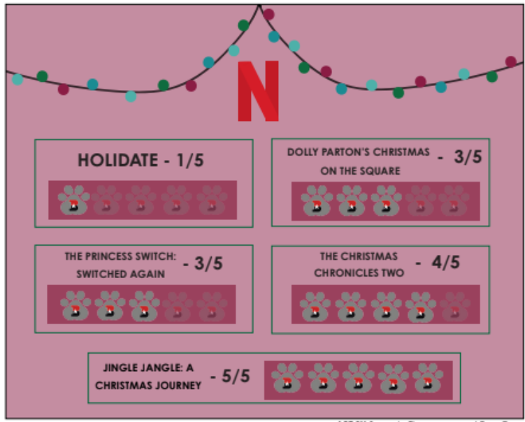 A review of the 2020 Netflix holiday movie lineup
