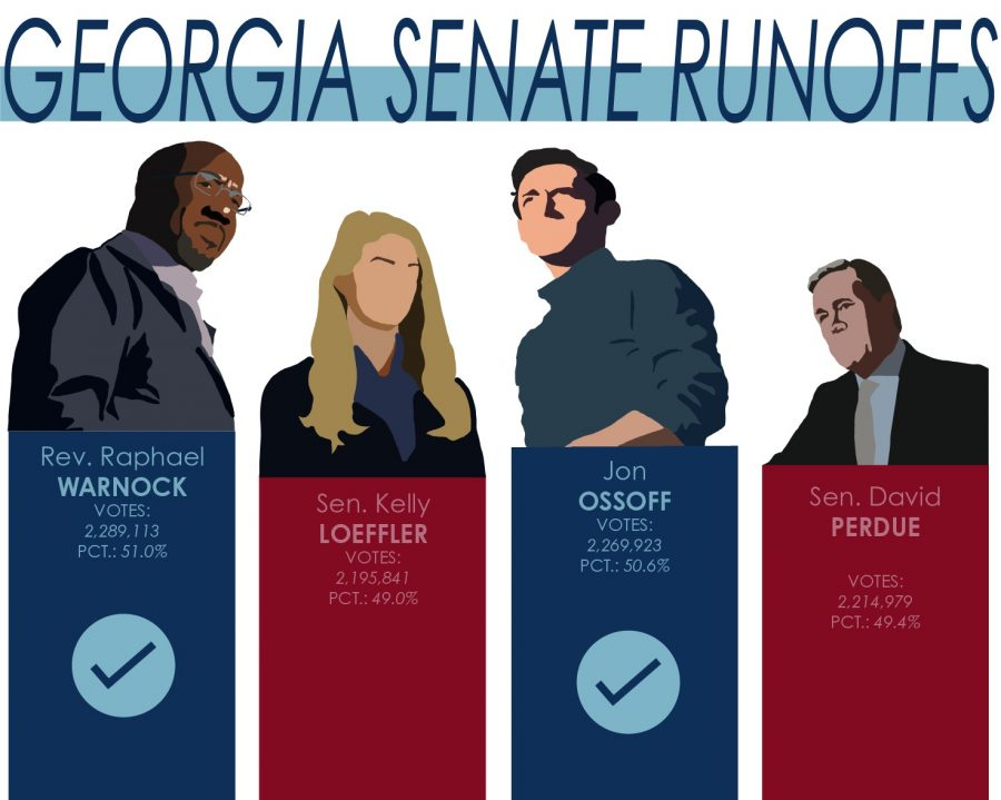 The election pitted Democrat Jon Ossoff against Republican David Perdue for one of the seats and Democrat Raphael Warnock against Republican Kelly Loeffler for the other.