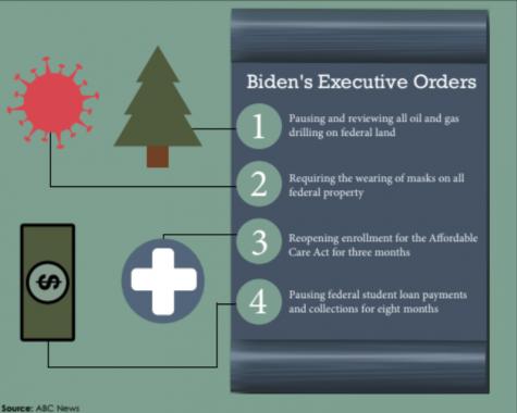 President Biden issues executive action