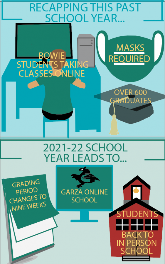 Wrapping up the 2020-21 school year